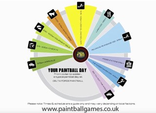 Your paintball day infogram